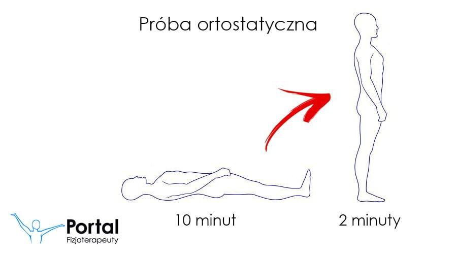 Próba ortostatyczna