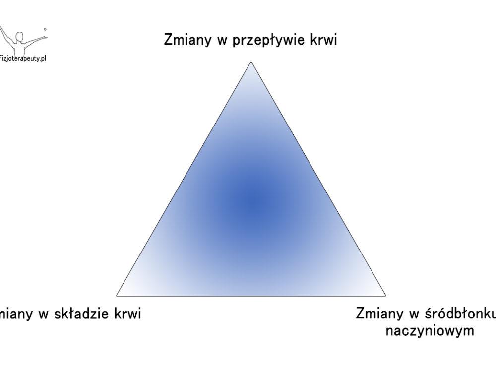 Triada Virchowa