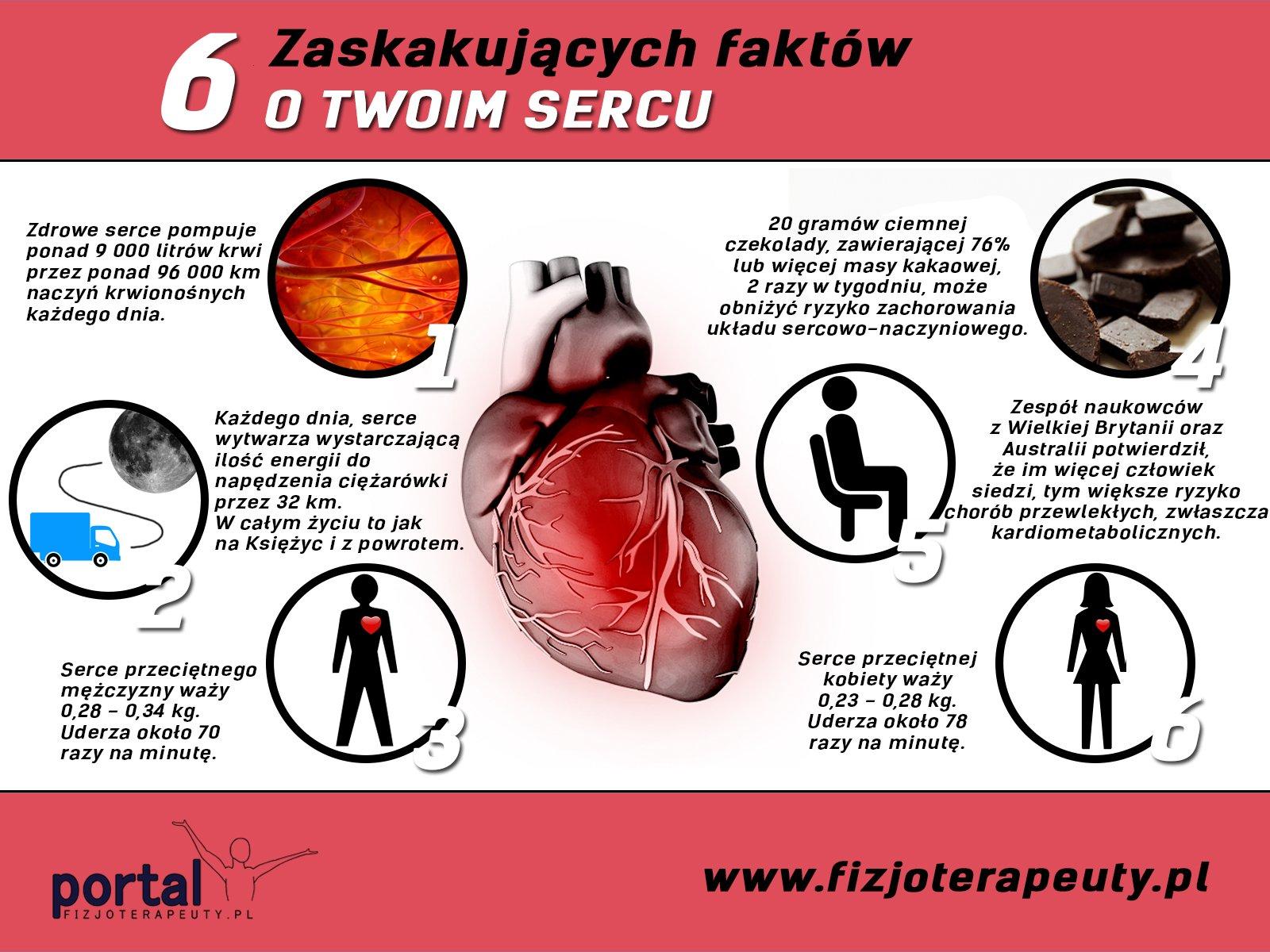Fakty na temat serca 1