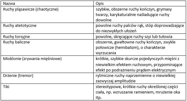 Ruchy mimowolne w uszkodzeniu układu pozapiramidowego
